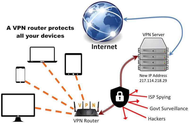 VPN on a router