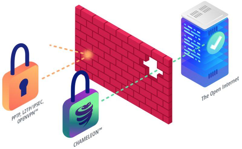 vyprvpn chameleon protocol vs express vpn